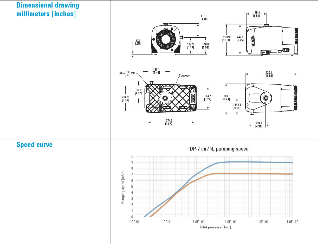 Agilent IDP 7 Dry Scroll Pump, (9 1 m3/h 60Hz, 7 2 m3/h 50Hz