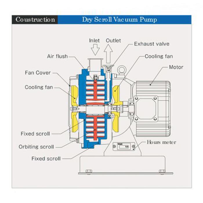 Anest Iwata ISP 1000 Dry Scroll Vacuum Pump, Horizontal ...
